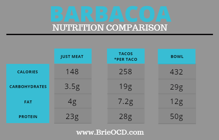 barbacoa nutrition comparison 1