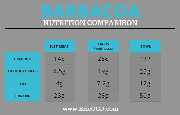 barbacoa nutrition comparison 1