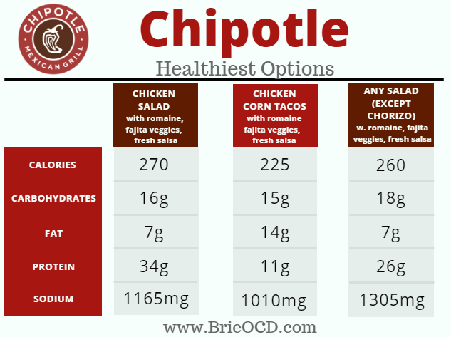 chipotle fast food healthiest options